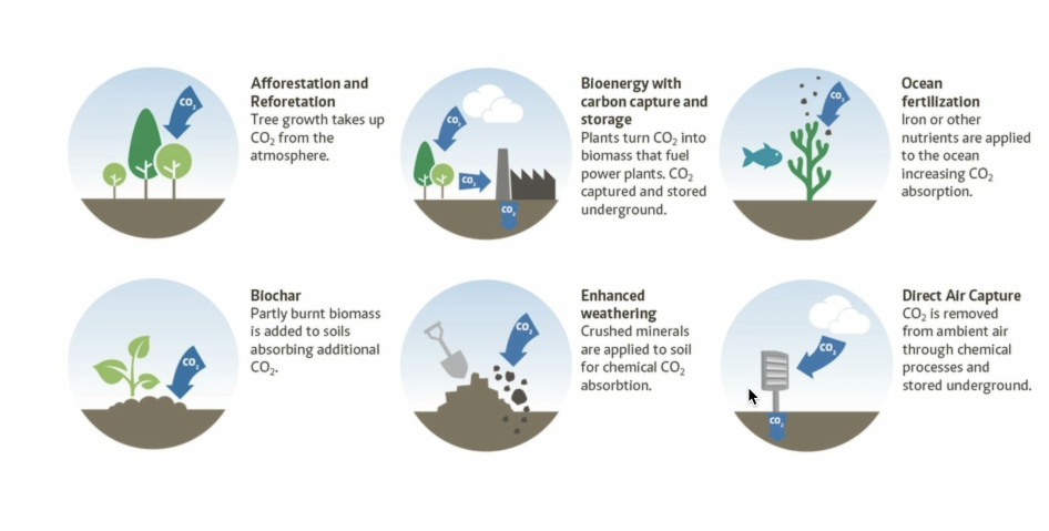 """Carbon Removal Options"", Courtesy: Mercator Research Institute"